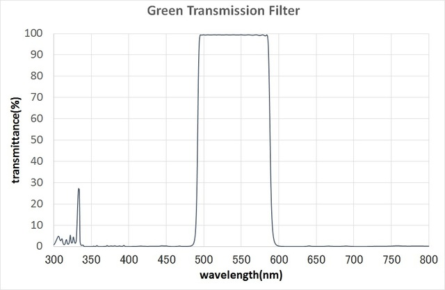 MultiLayerFilter / GreenFilter