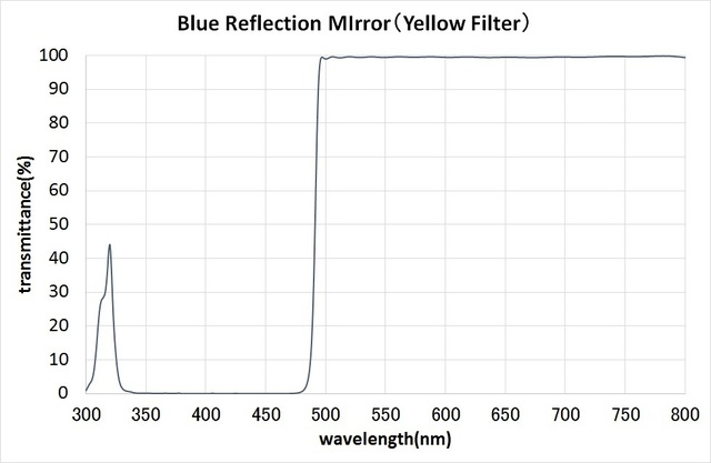 MultiLayerFilter / BlueReflectionMirror(YellowFilter)