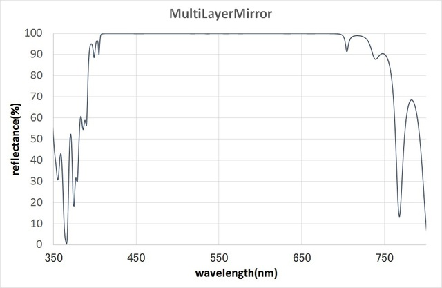 MultiLayerMirror